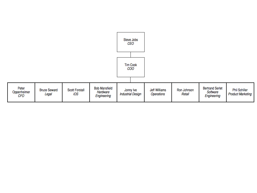 Apple's Executive Board