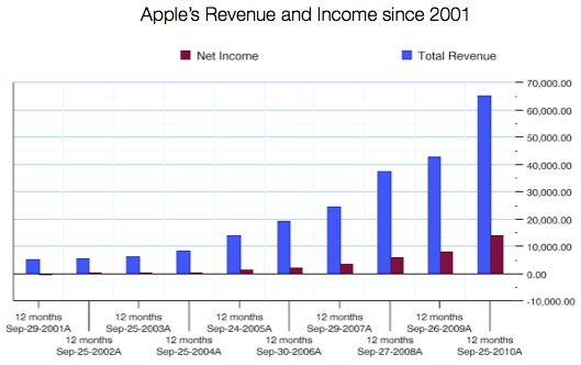 Apple Revenue and Income 2001-2010