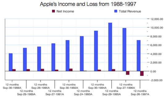 Apple's Revenue and Income 1988-1997