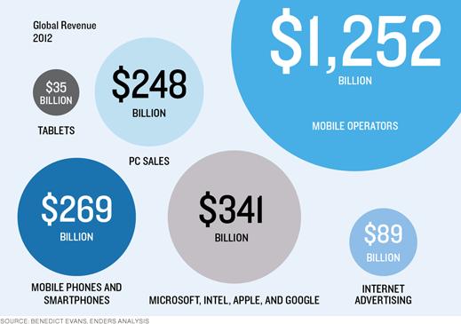 Global Handset Revenue