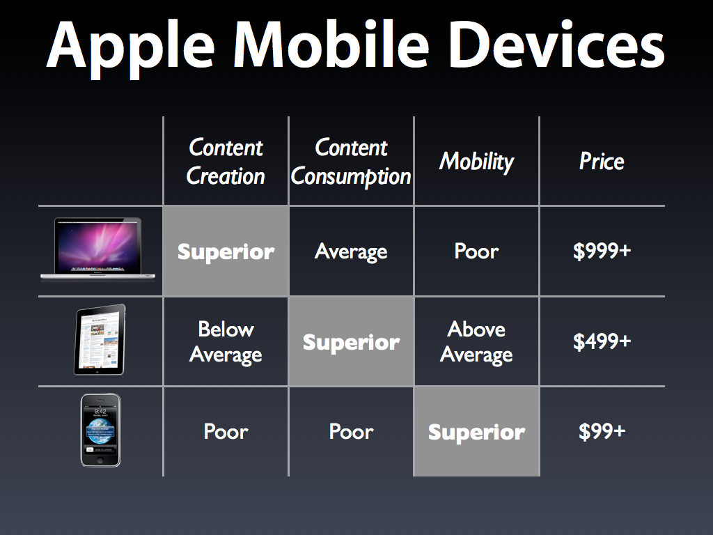 Apple Mobile Devices Compare