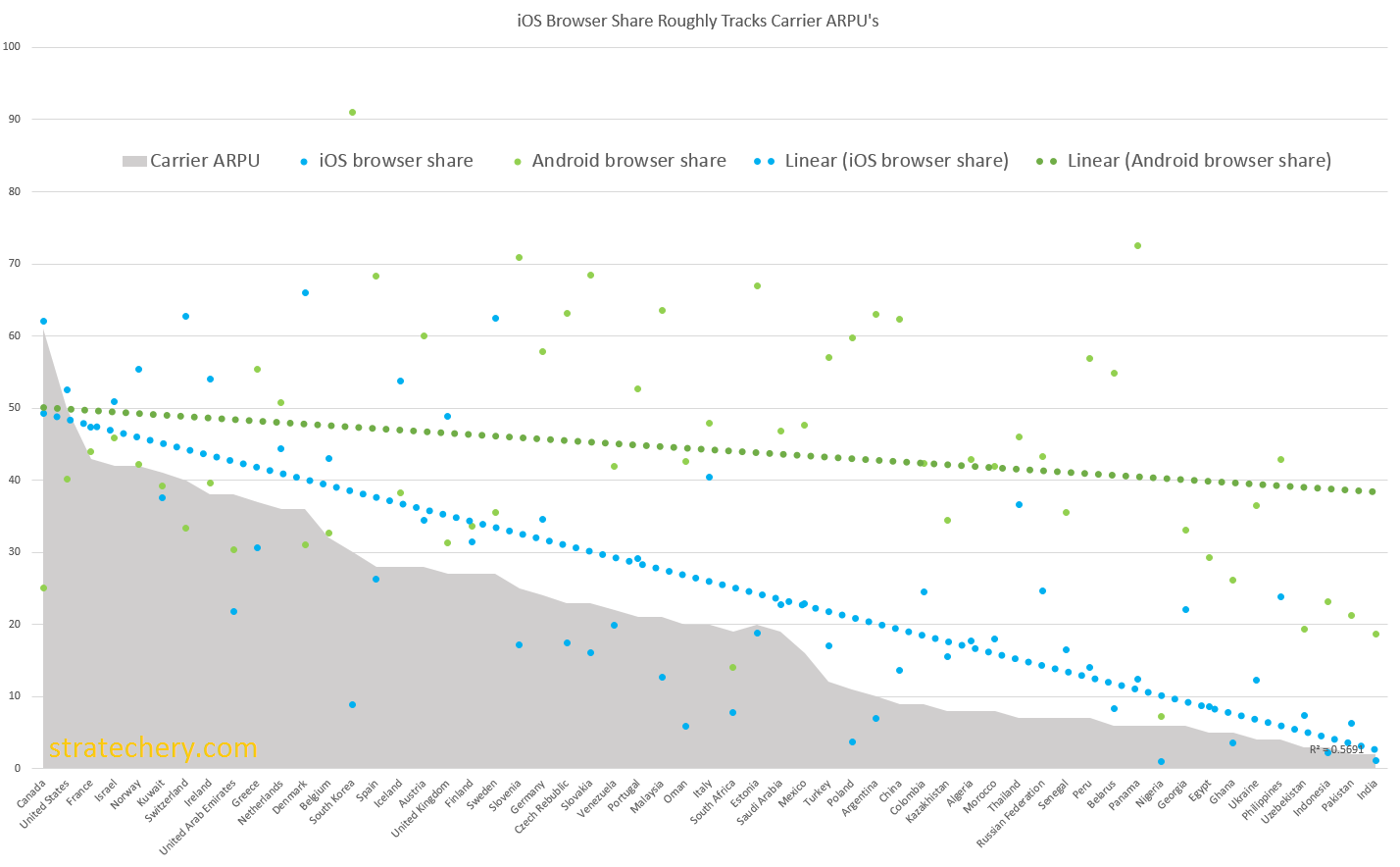 iOS Browser Share Roughly Tracks Carrier ARPU -- Click for larger size