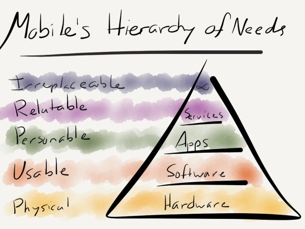 The Mobile Hierarchy of Needs - this view supposes one device