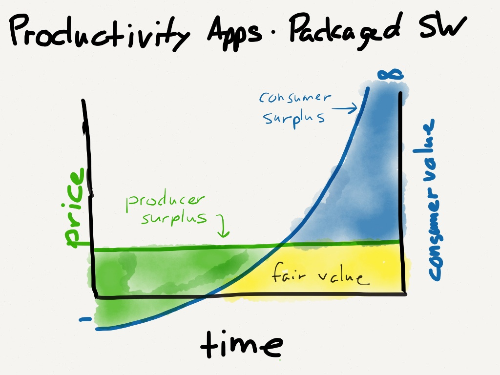 Productivity apps sold as packaged software have a lot of surplus