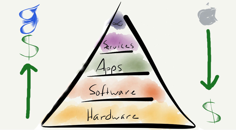 The Mobile Hierarchy of Needs and how Google and Apple make money
