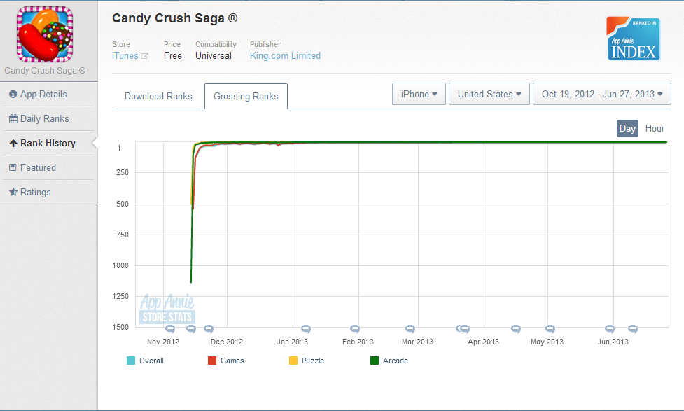 Candy Crush Saga's grossing ranks - Credit AppAnnie