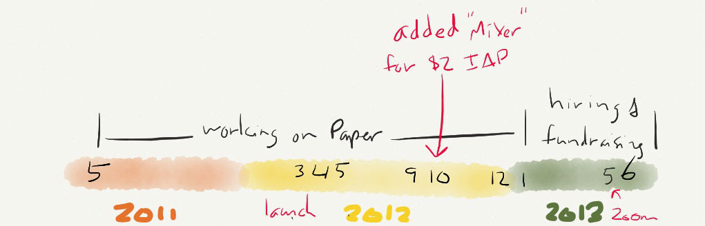 The FiftyThree Timeline. Months mark the founding, Paper releases and updates, and fundraising.