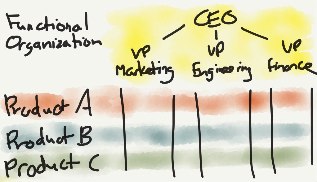 Apple\'s Organizational Crossroads – Stratechery by Ben Thompson