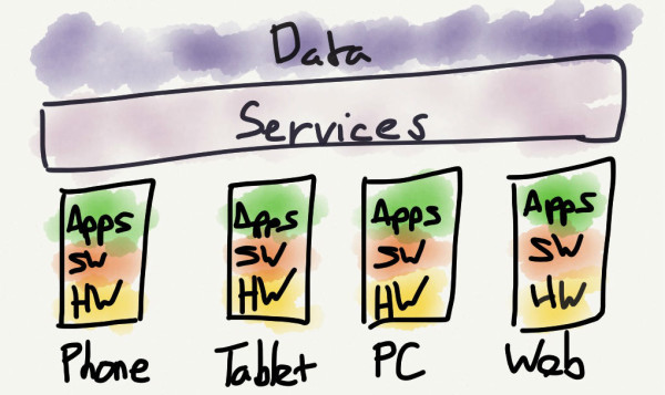 The Mobile Hierarchy of Needs - this view includes all the devices customers actually use