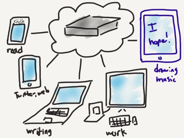 Two devices is only the start. Many people, including me, already use multiple.