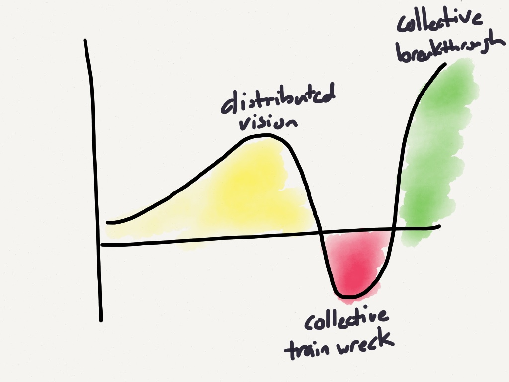 The Uncanny Valley of a Functional Organization