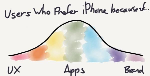 user-preference