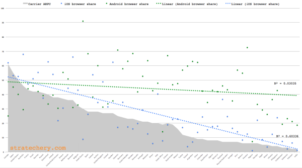 iPhone browsing share is correlated to carrier ARPU. Click for larger version.