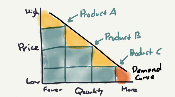 A well-designed multi-product strategy captures much more value