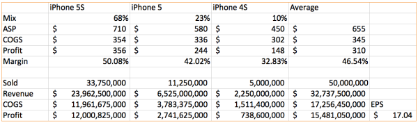 The 5C is certainly cheaper to make than the 5, making it worth the investment