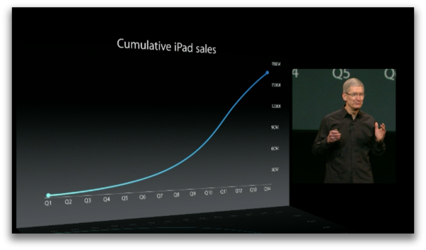 Plateauing iPad Growth