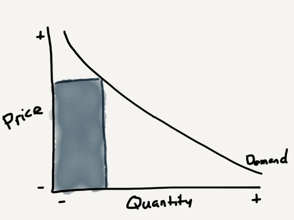 Basic demand curve: the price of an item determines the quantity sold