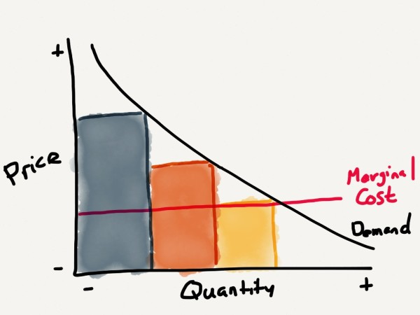 The marginal cost is the pricing floor (usually)
