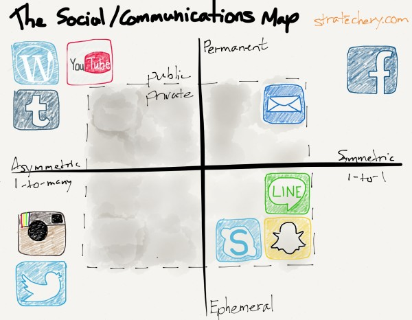 "From ""The Social/Communications Map"""