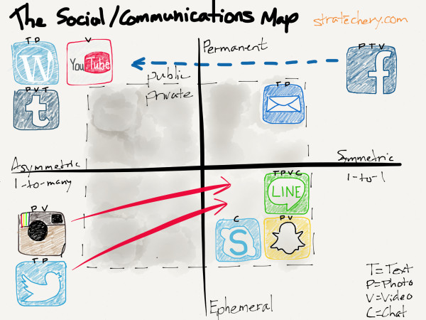The Social/Communications Map