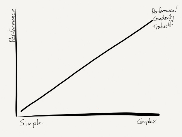 The Performace/Complexity Tradeoff