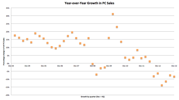 Year-over-Year Growth in PC Sales