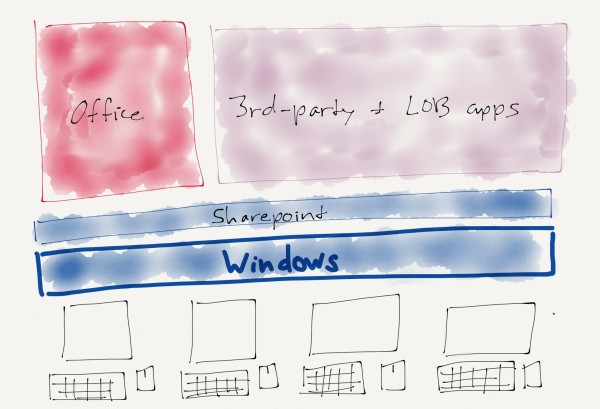 Windows was the platform that mattered in the PC era