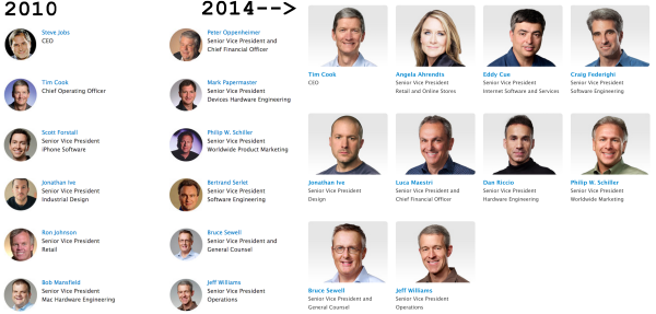 Apple's executive team in 2010 versus 2014