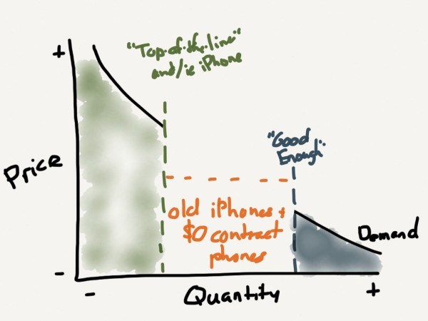The smartphone market has bifurcated between the high and low end. The low end is motivated primarily by price.