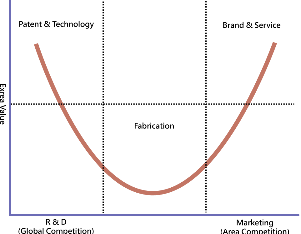 Publishers and the smiling curve stratechery by ben thompson created by rico shen for wikipedia ccuart Gallery