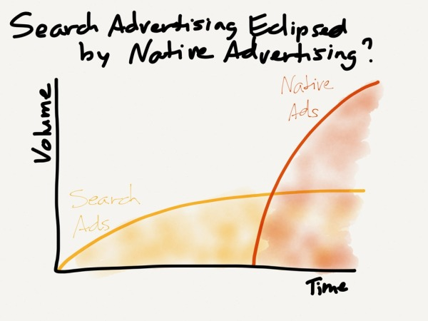 Brand advertising is worth a lot more than search advertising; if it moves to the Internet, .Google's share of digital advertising would be dwarfed