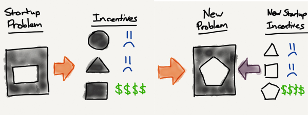 When a successful company seeks to address a new problem, they are often handicapped by their old incentive structure, leaving them susceptible to a startup able to fashion problem-specific incentives