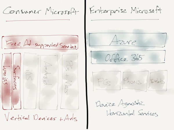 Microsoft's business makes much more sense if you think of there being two completely separate entities.