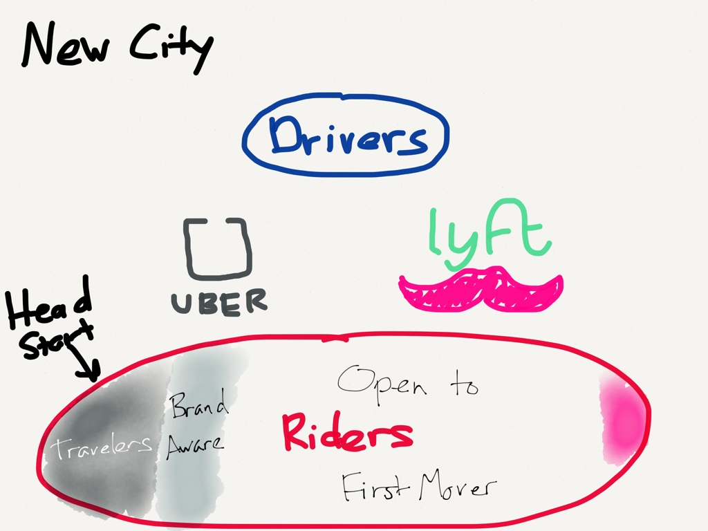 Why Uber Fights