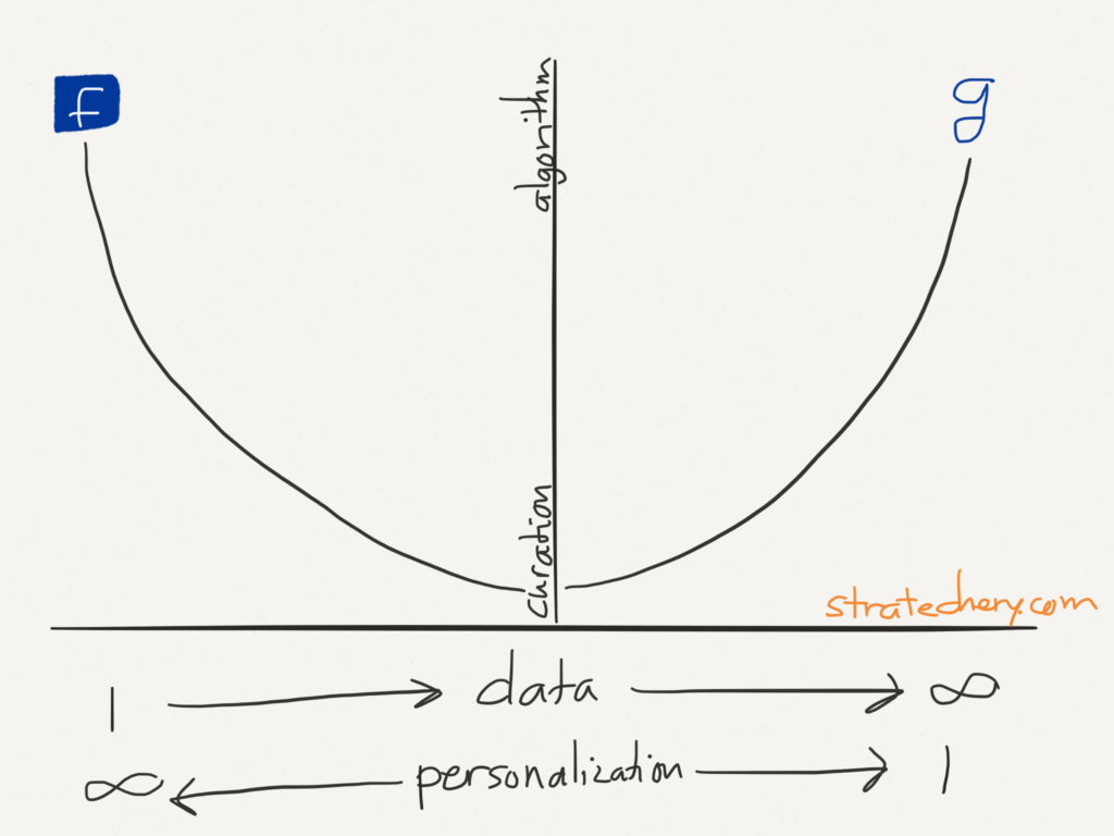 Curation makes sense in the middle of Google and Facebook: some personalization, and a finite set of data to curate