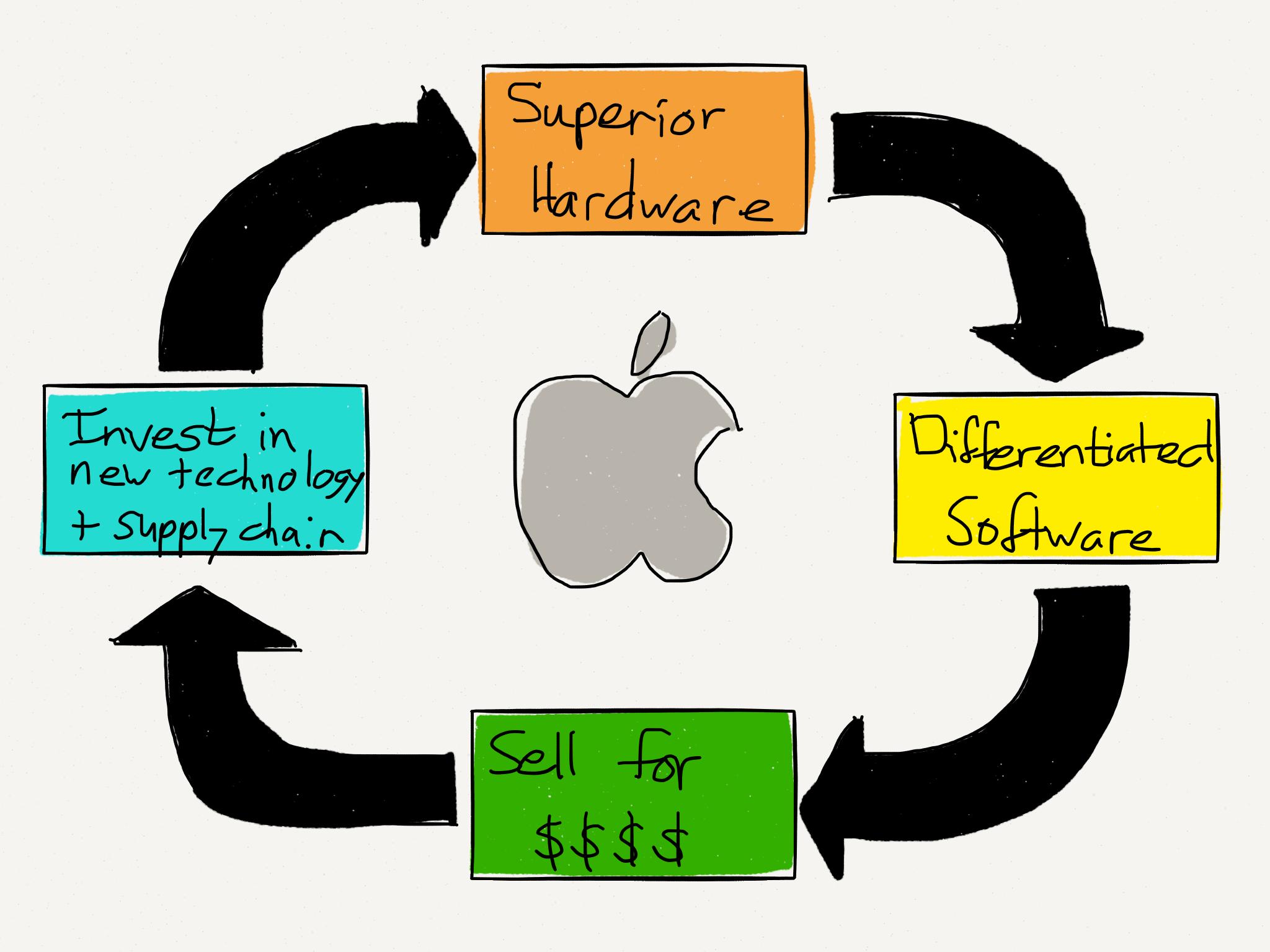 apple product development strategy