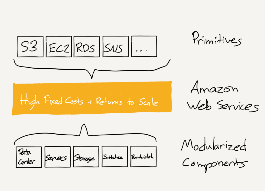 A drawing of The AWS Layer