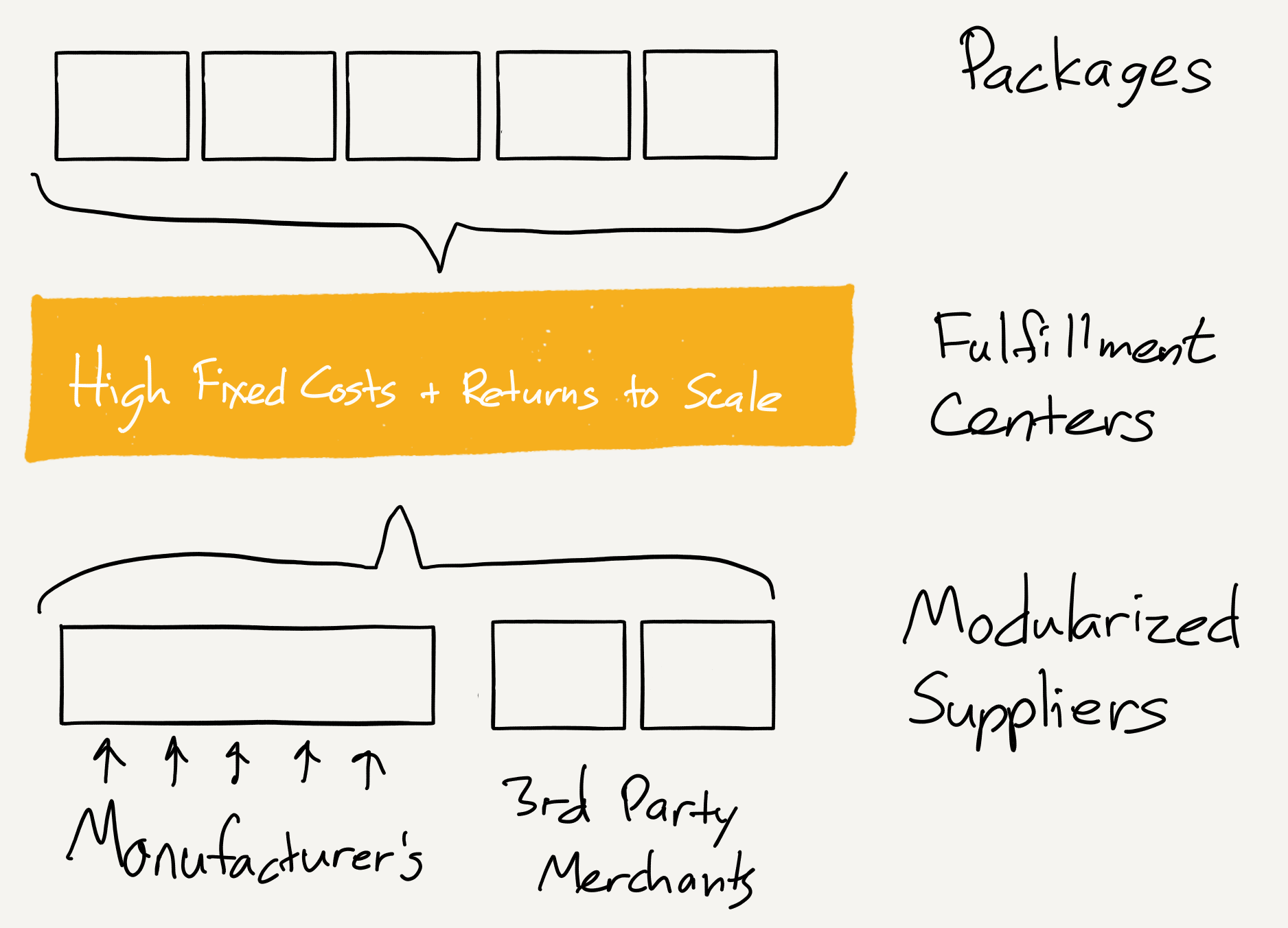 The Amazon Tax – Stratechery by Ben Thompson