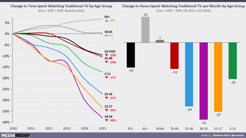 TV Advertising's Surprising Strength — And Inevitable Fall