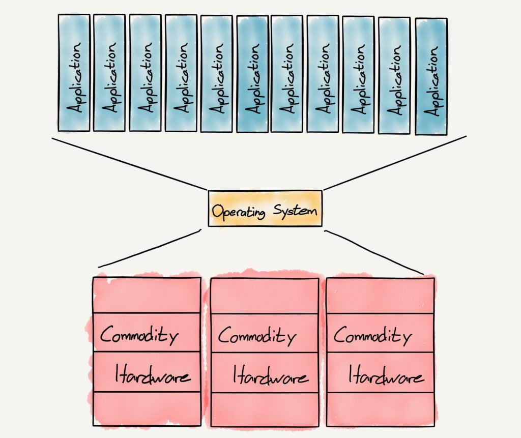 A drawing of The Concept of an Operating System