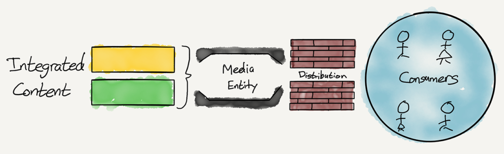 A drawing of The Old Media Model