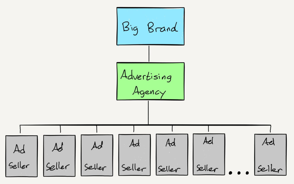 A drawing of The Pre-Internet Ad Agency Structure