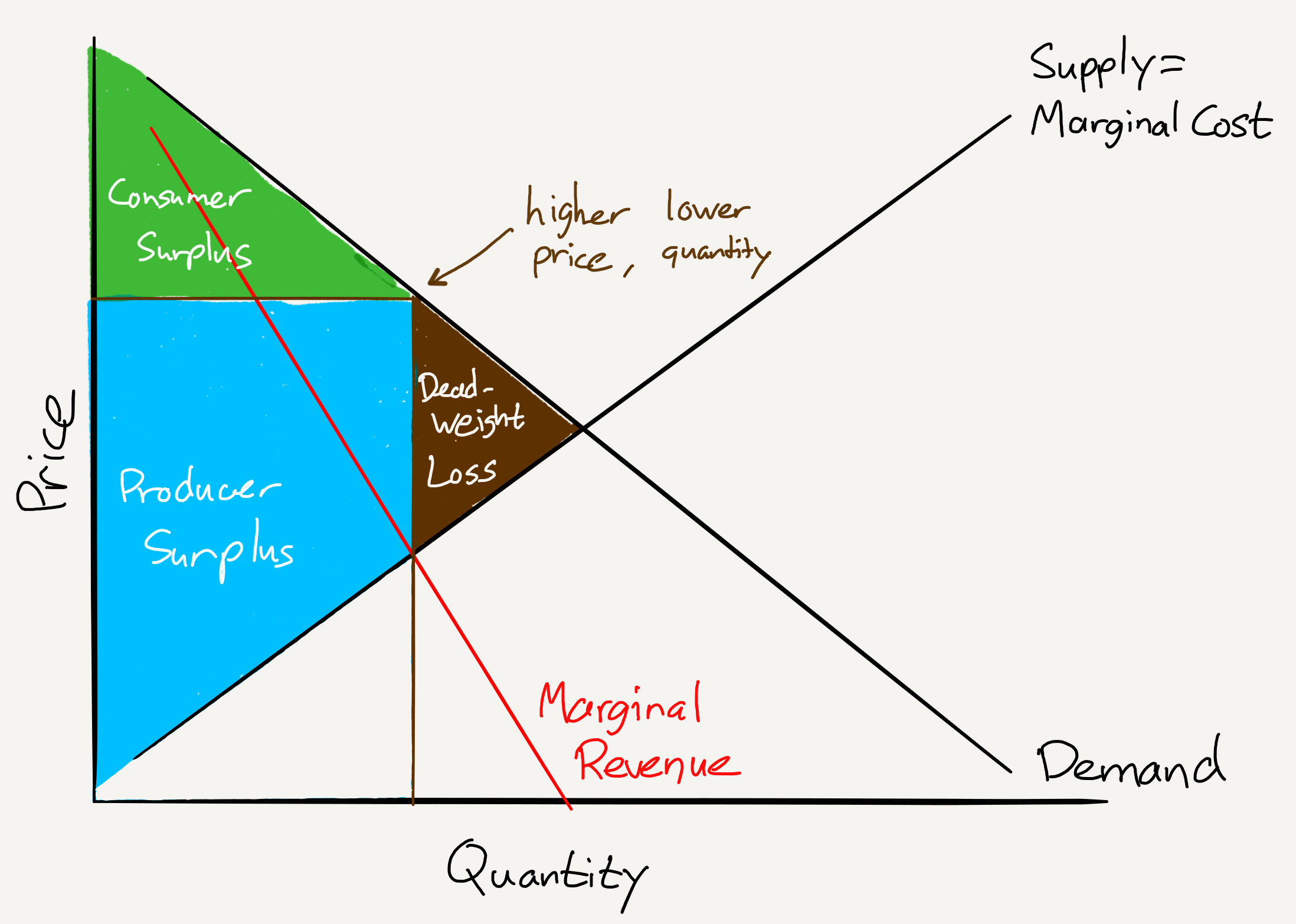 diagram of monopoly companies facebook and the cost of monopoly     stratechery by ben thompson  monopoly     stratechery by ben thompson
