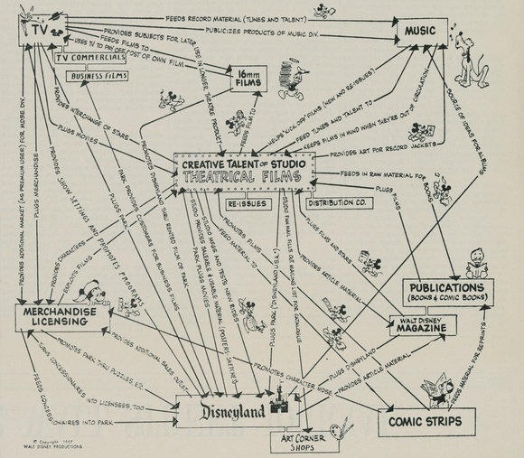 Walt Disney's Disney Map