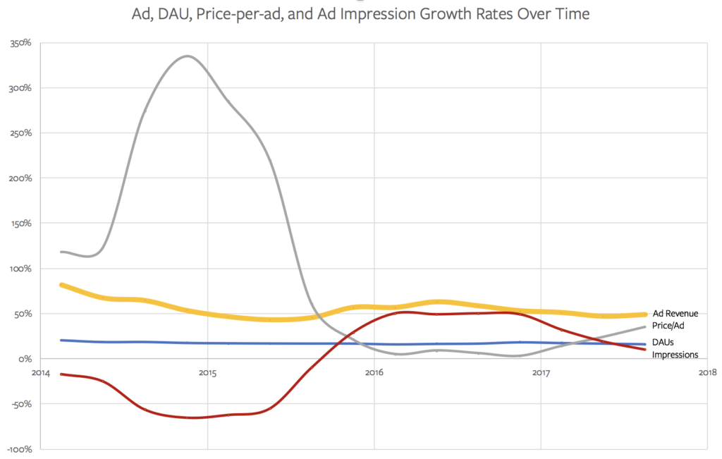 The growth rates of Facebook's ad metrics over time