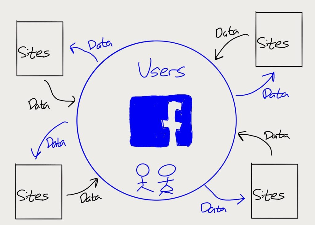 To catch up with Google Facebook exchanged user data for site data