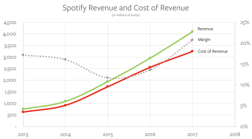 Spotify Revenue and Cost of Revenue