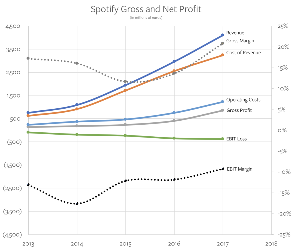 Spotify Gross and Net Profit