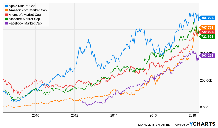 The market caps of the top five companies over time