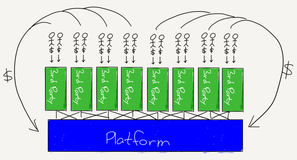 A drawing of Platform Businesses Attract Customers by Third Parties